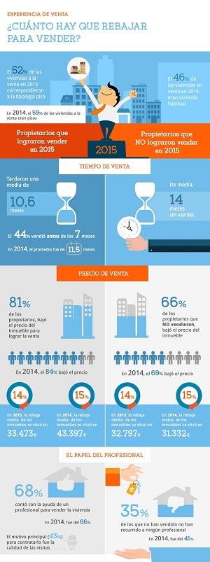 Infografía Estudio Experiencia de Venta en 2015