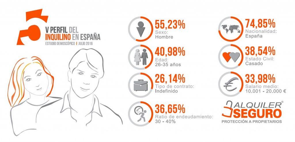 infografia_Perfil_Inquilino