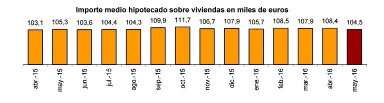 ine_hipotecas_mayo16_1