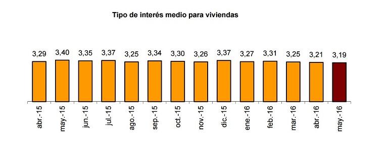 Fuente: INE - Estadísticas Hipotecas