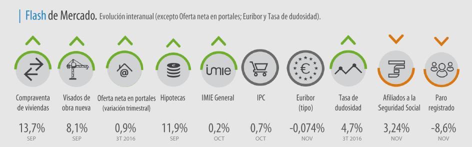 *Evolución interanual, excepto en la oferta neta en portales inmobiliarios (trimestral), Euríbor y tasa de dudosidad.