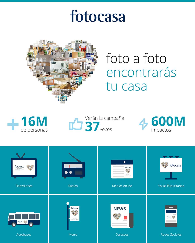 campanya-fotocasa-infografia