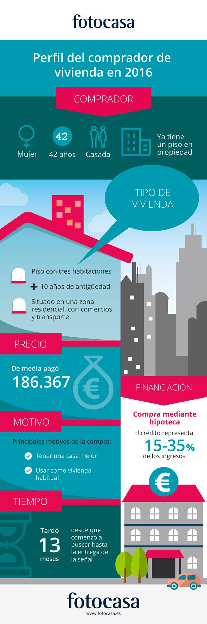 perfil del comprador de vivienda