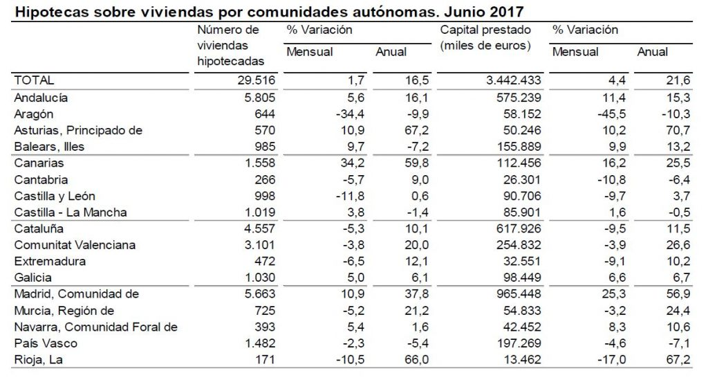 ine_hipotecas_jun2017_2