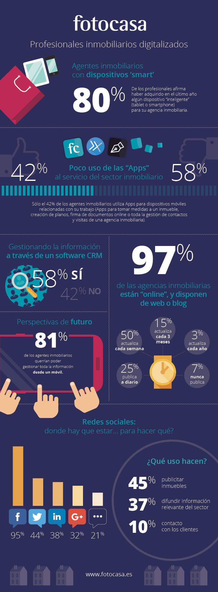Infografia-fotocasa_ProfesionalesDigitalizados_v2