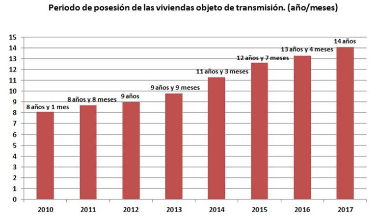 Fuente: Registradores de España