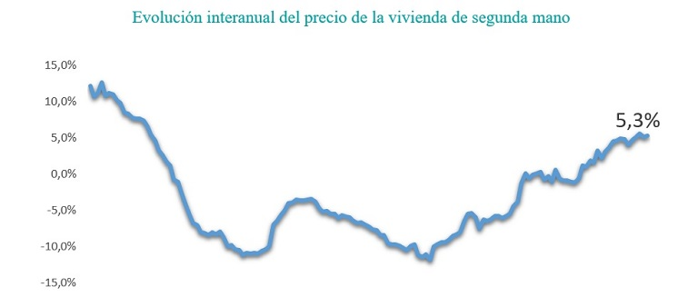 Gráfico: fotocasa