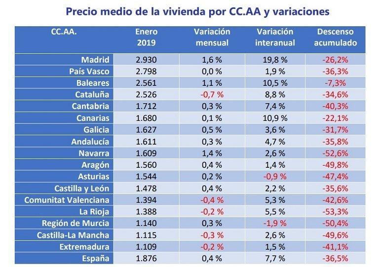 El precio medio de la vivienda de segunda mano en España se sitúa en enero en 1.876 €/m2 y se incrementa un 0,4% respecto al mes de diciembre